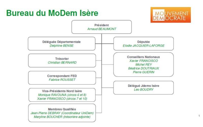Organigramme MoDem Isère déc 2017 -1
