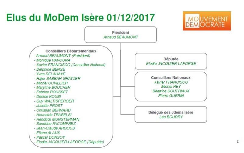 Organigramme MoDem Isère déc 2017 -2